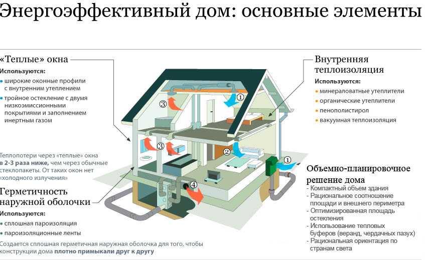 Энергосбережение жилого дома — как сохранить тепло