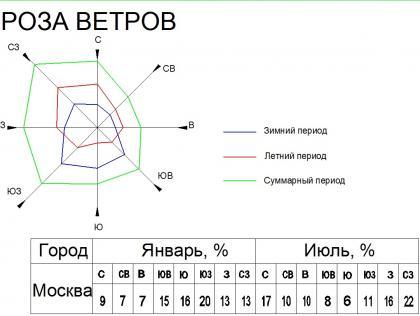 Роза ветров в центральной части России