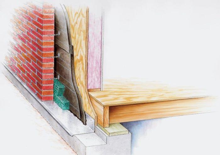 Правила облицовки деревянного дома кирпичом