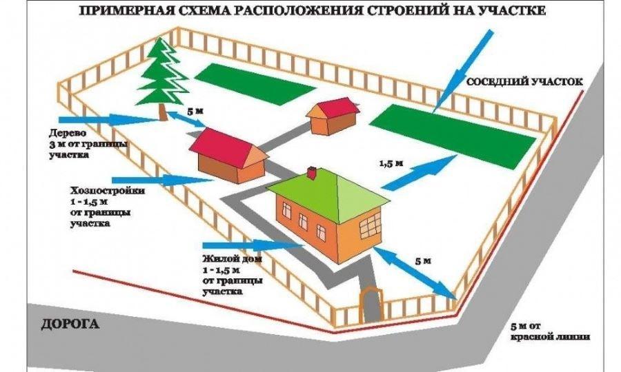Правила расположения дома на участке