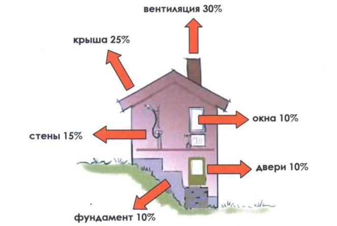Процент теплопотерь