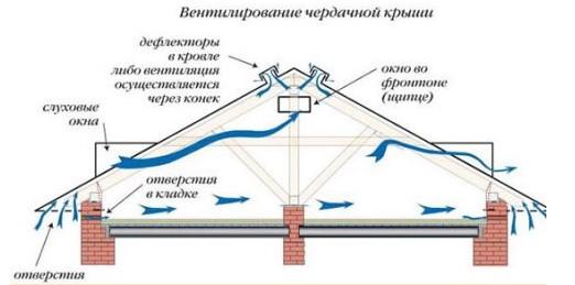 Вентеляция чердака